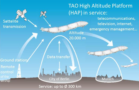 TAO SkyDragon is an Add-On for satellites